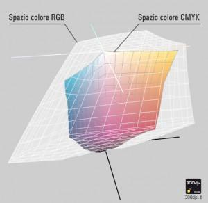 Parogone spazio colore cmyk e rgb