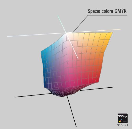 Spazio colore CMYK