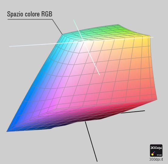 Spazio colore RGB